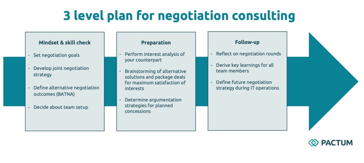 3 level plan for negotiation consulting